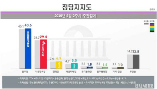 문재인 대통령 지지율 49.4%…북한 막말·경제 불안 우려